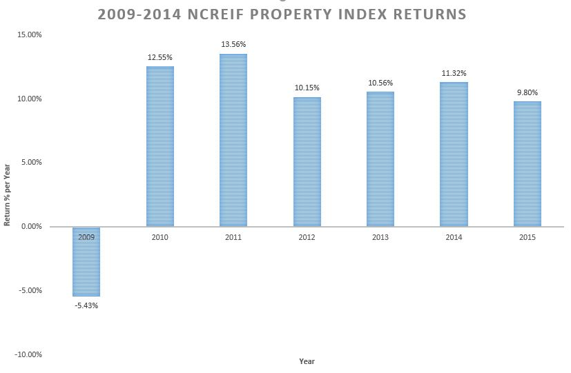 ncreif-property-index-returns-2009-2014